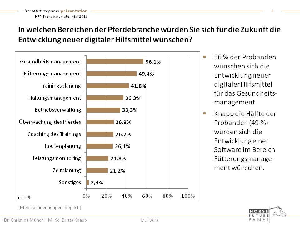 HFP-Digitalisierung