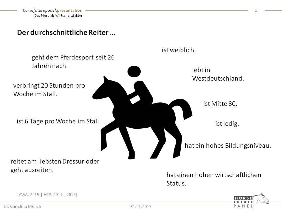 HFP-Zahlen Daten Fakten - Das Pferd als Wirtschaftsfaktor