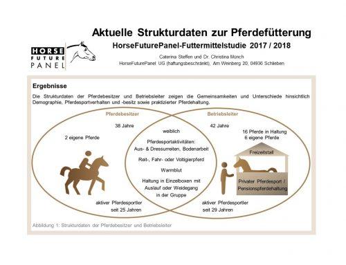 Aktuelle Strukturdaten zur Pferdefütterung