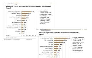 Große Umfrage zum PM-Forum und zu den Förderprojekten Wie zufrieden sind die PM?
