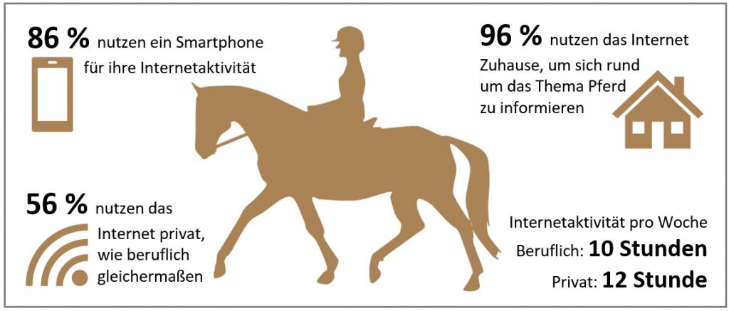 Der digitale Pferdesportler - HFP-Studie Digitalisierung in der Pferdewirtschaft 2019