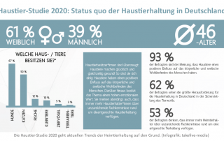 Haustier-Studie 2020 - takefive und HFP