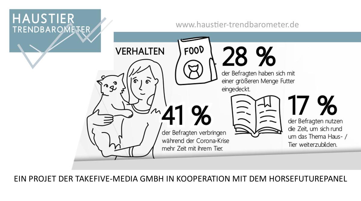 Haustier-Trendbarometer_Januar 2021 - HFP