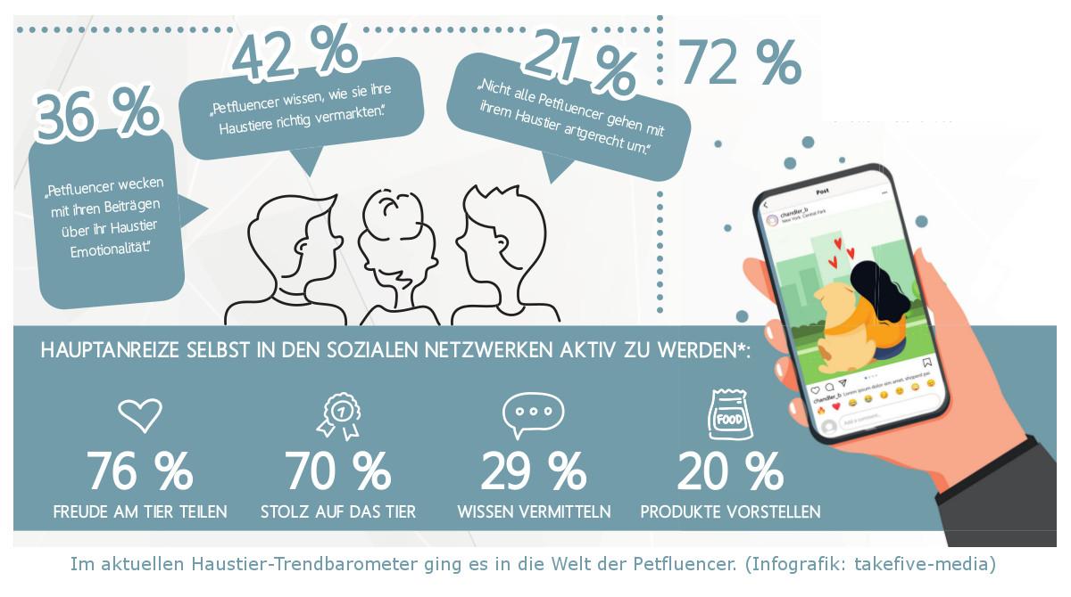 Haustier-Trendbarometer_Petfluencer 1200x670