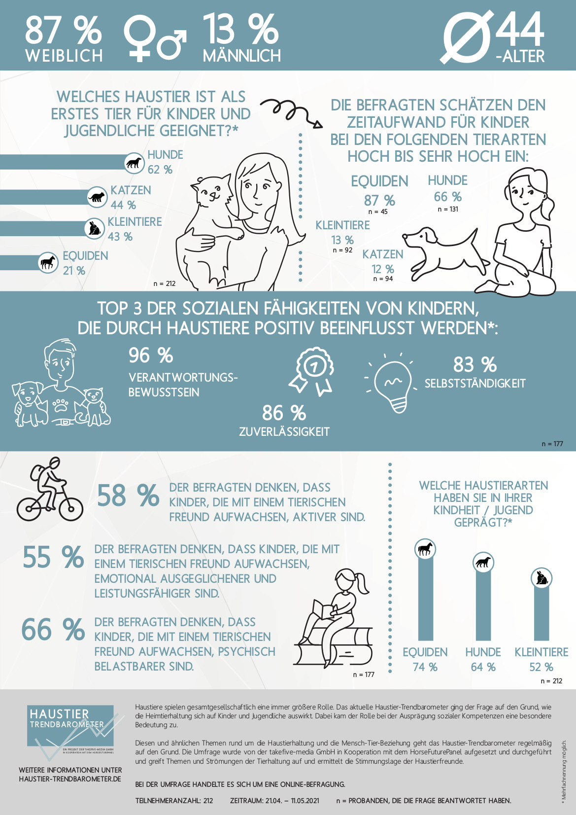 Haustier-Trendbarometer_Kinder und Haustiere
